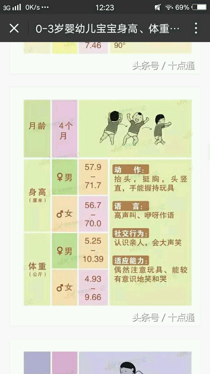 0-3岁婴幼儿宝宝身高、体重、智力成长发育指